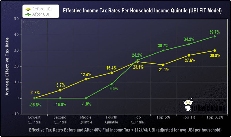 """Scott Santens, """"Does Guaranteeing a Basic Income Reduce Income Inequality?"""""""