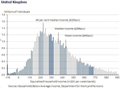 Income distribution for the total population (after housing costs)_UK_peq