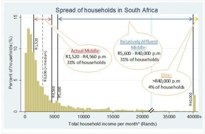 The spread of households within the income distribution in South Africa, 2008