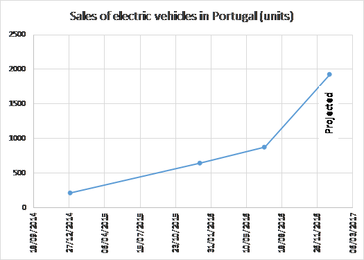 Figure 5 – Number of electric vehicles sold in Portugal