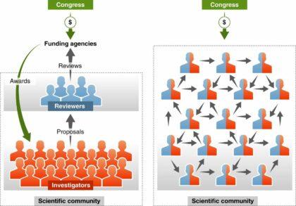 Proposed funding system (Johan Bollen et al.)