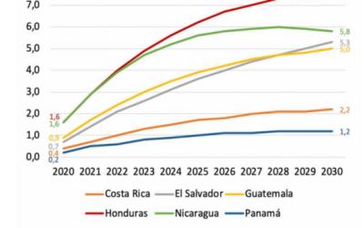 Los Estados centroamericanos pueden y deben avanzar hacia la implementación de una renta básica universal